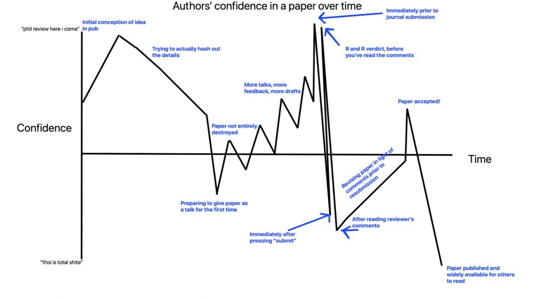 A graph showing author's confidence in a paper over the course of its journey through publication. Misses out rejections and 95 other rounds of revision...